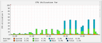 jenkins_collectingdata_issue_cpuutil.png