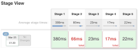 overall-success-but-some-stages-marked-as-red.png