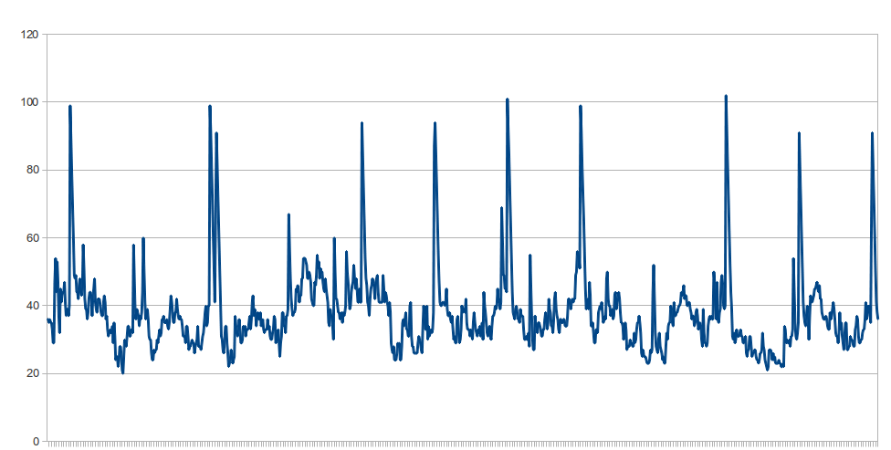 JENKINS-12297] Excessive number of postgres processes kept