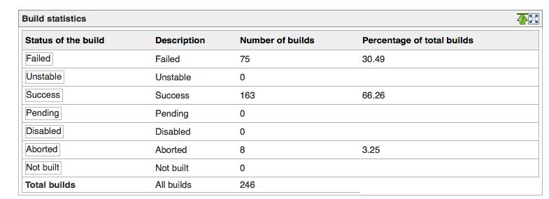 Image Result For Jenkins Build Hide Download Statistics