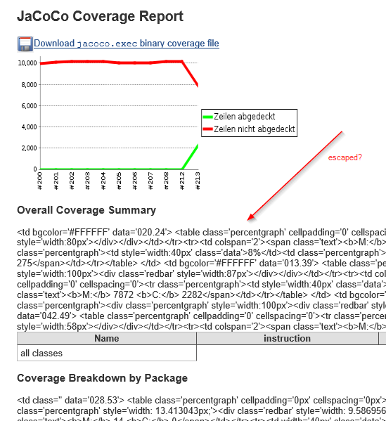 JENKINS-32153] HTML escaped in JaCoCo Coverage Report