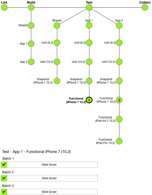 JENKINS-38442] View sequential stages in the pipeline visualization