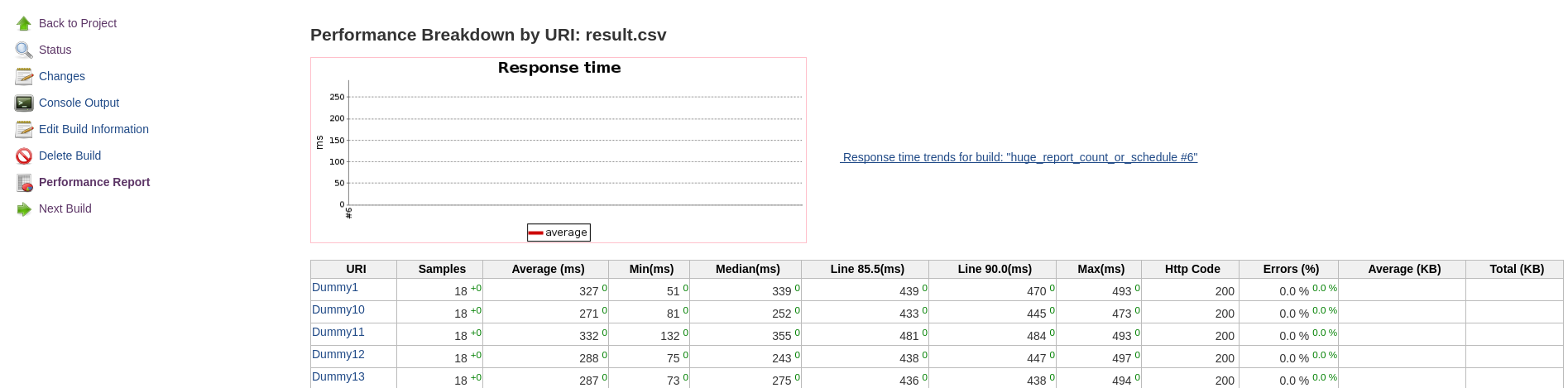JENKINS-49225] Graph not generated on scheduled performance