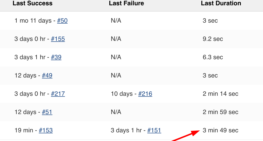 JENKINS-54689] Incorrect display build duration time - Jenkins JIRA