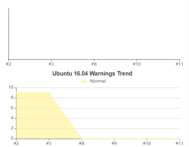 JENKINS-56594] Warnings trend graph has no y-axis legend
